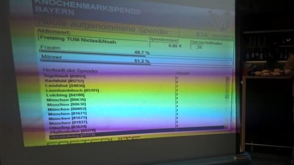 Typisierung TU Weihenstephan 18.02.2017 V
